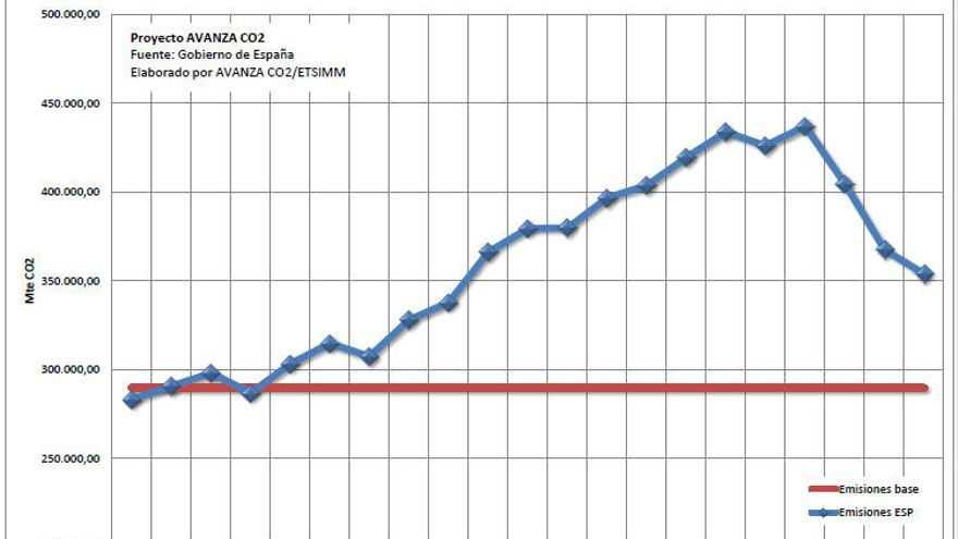 Evolución de las emisiones de GEI en España