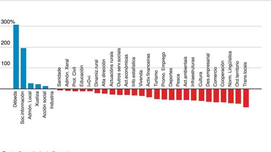Evolución del presupuesto de la Xunta 2009-2016