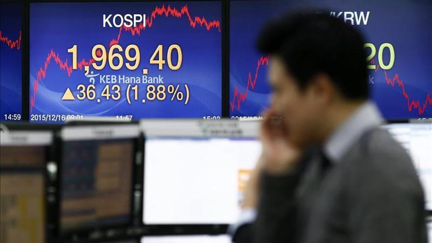 El Kospi surcoreano cae un 0,38 por ciento hasta los 1.956,49 puntos