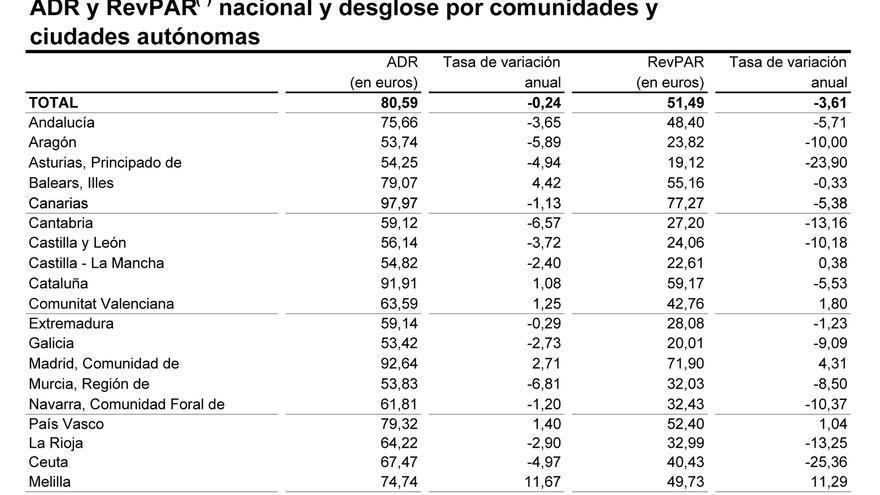 Tabla con datos de abril de 2018 / Fuente: Coyuntura Turística Hotelera (INE)