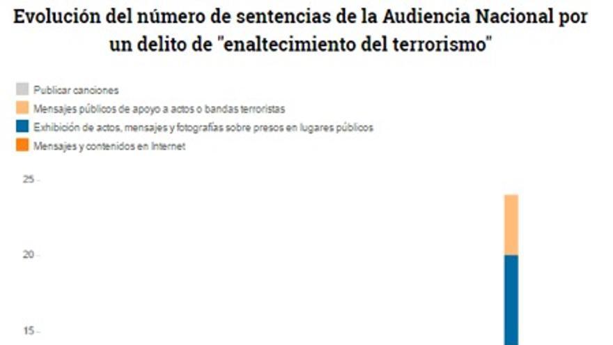 Sentencias relativas a delitos de terrorismo
