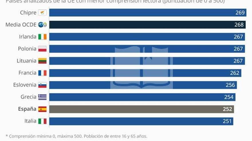 Los países europeos con alumnos con peor comprensión lectora. / Statista