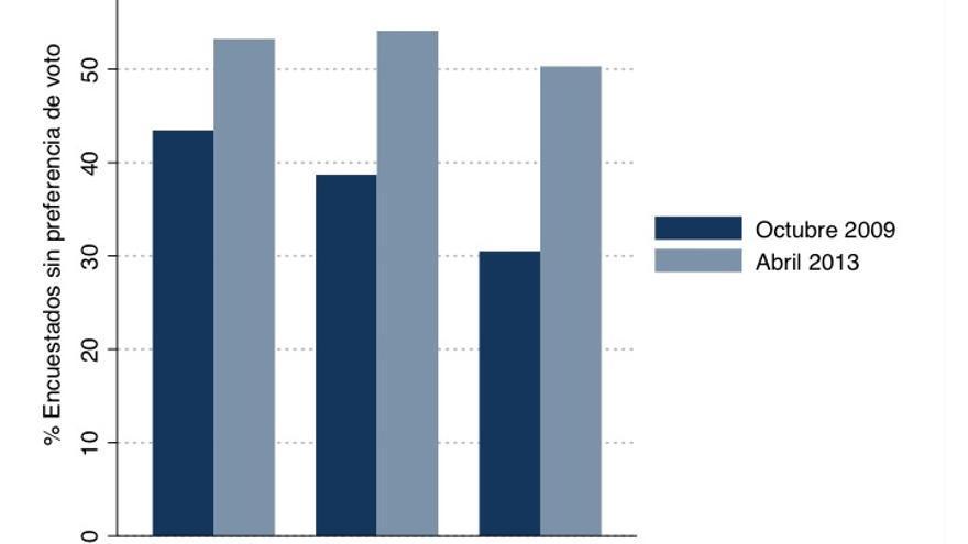Gráfico 2. Porcentaje de encuestados que no expresan preferencia de voto (Fuente: Barómetros CIS)