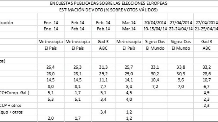 Encuestas elecciones europeas - estimacion de voto