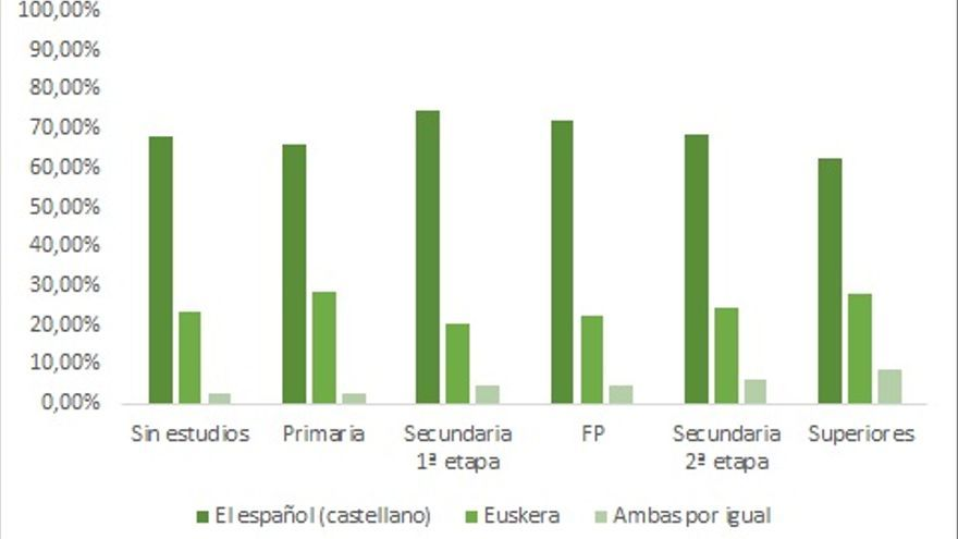 Lengua materna Euskera y nivel educativo. Datos del CIS