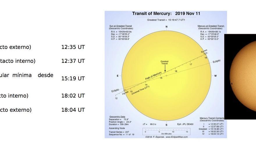 Esquema del seguimiento del tránsito de Mercurio.