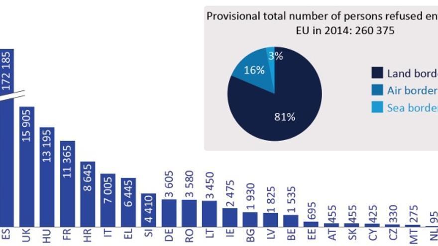 Número de personas a las que se denegó la entrada en territorio de la UE en 2014. / Inmigración irregular en la UE: hechos y números.