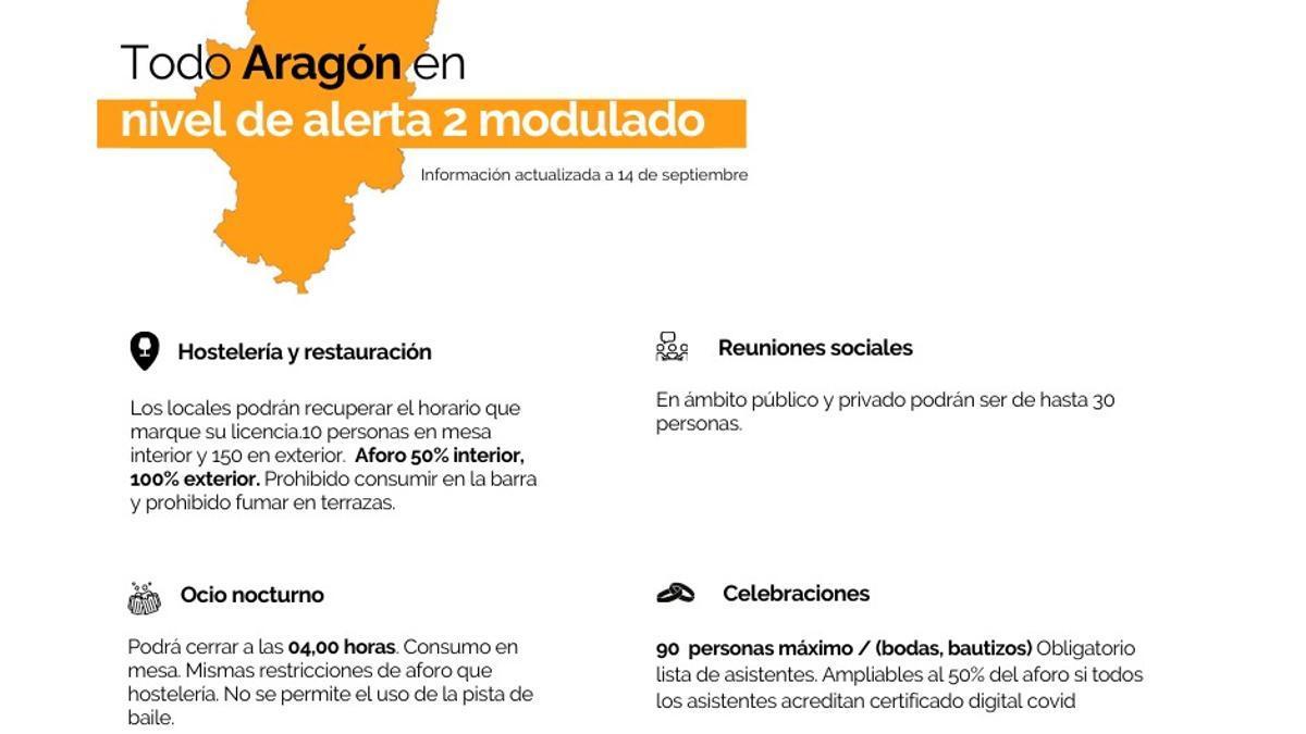 Todo Aragón pasa a nivel de alerta 2 modulado