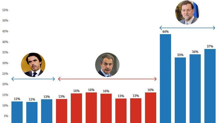 Gráfico gasto en Defensa / Raúl Sánchez y Belén Picazo