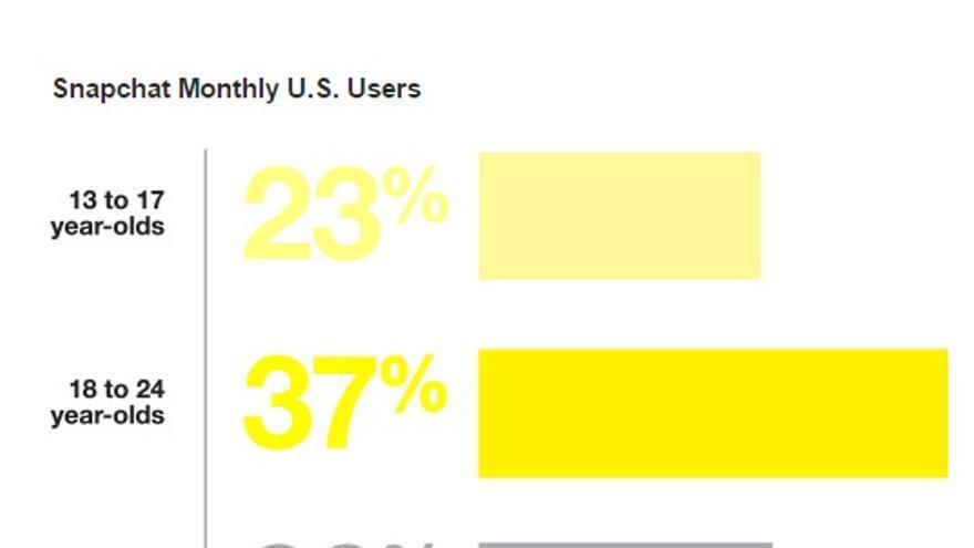 Usuarios de Snapchat según Snapchat