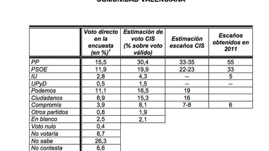 Estimación de voto según la encuesta del CIS.
