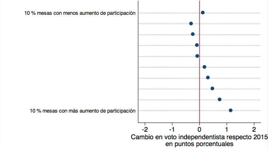Evolución voto independentista