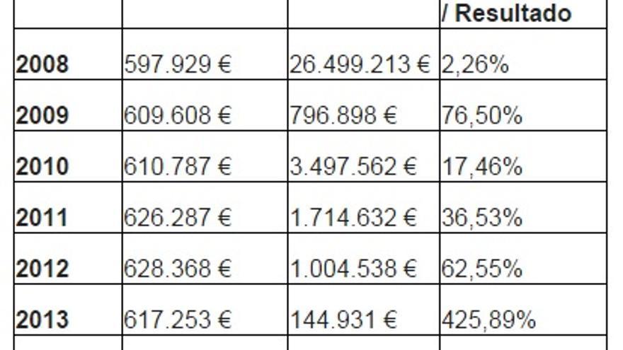 Cuadro económico IFEMA. Fuente: Ayuntamiento de Madrid