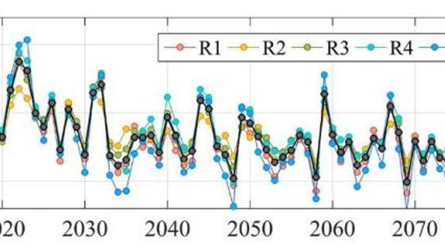 Evolución anual de las anomalías de la precipitación en forma de nieve hasta 2100 en el escenario en que continúan las emisiones como hasta ahora (R1, R2… son las cinco zonas en que se divide Sierra Nevada, según sus cuencas fluviales).