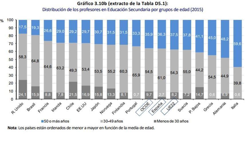 Distribución de los profesores en Educación Secundaria por grupos de edad (2015)