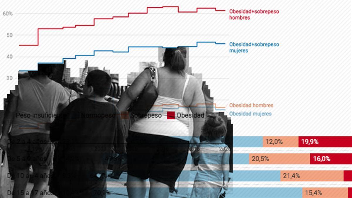 La obesidad infantil, un problema en España.