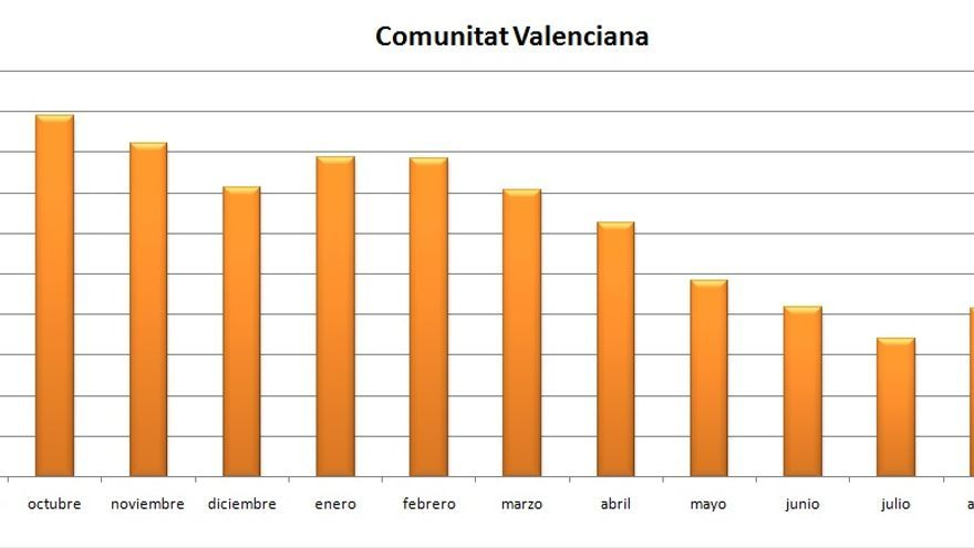 Gráfica de la evolución del paro durante el último año en la Comunitat Valenciana.