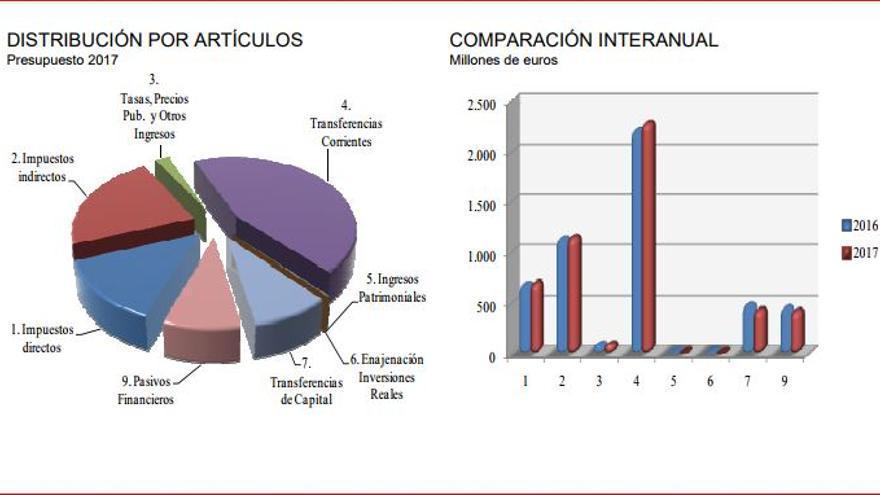 Presupuestos Extremadura