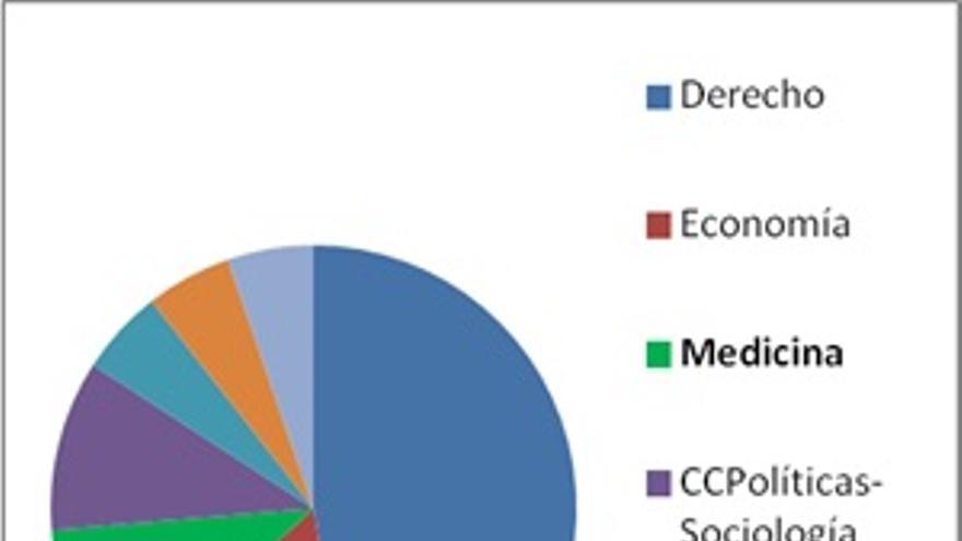 Formación académica principal de los ministros de Sanidad en España desde 1977. Fuente: elaboración propia