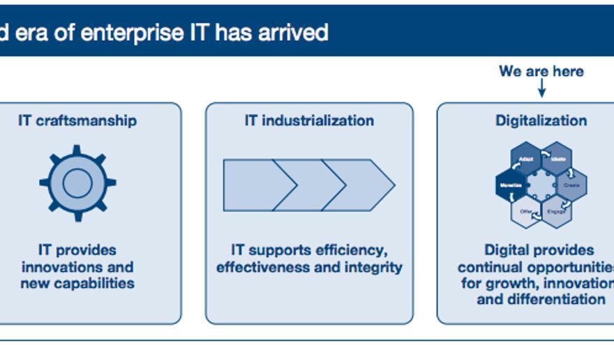 La tercera era de las tecnologías de la información corporativas ha llegado