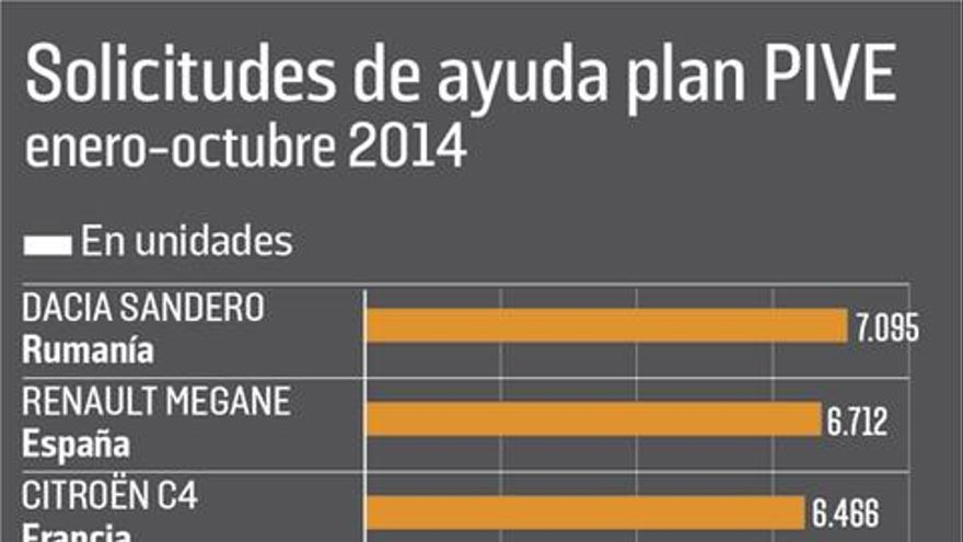 Plan PIVE