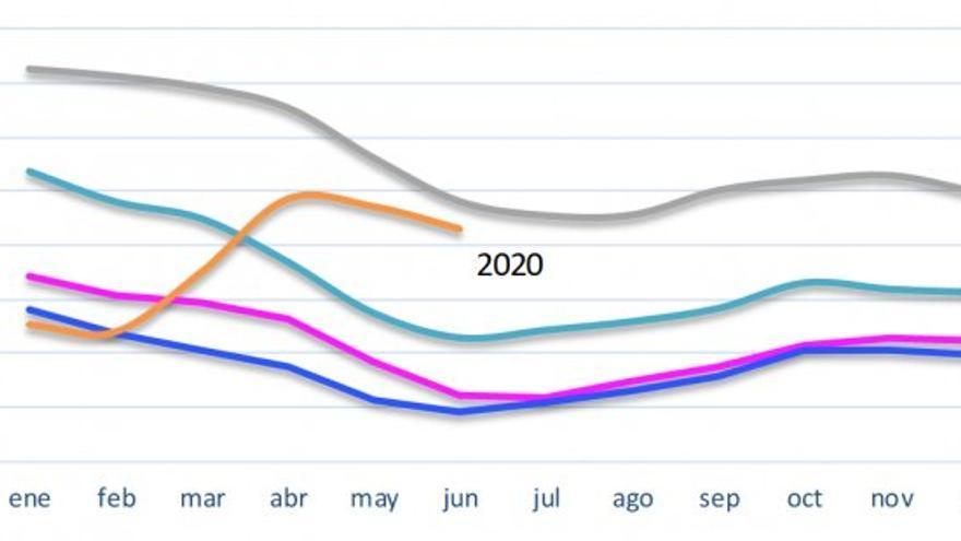Evolución del paro registrado en Aragón - Junio 2020