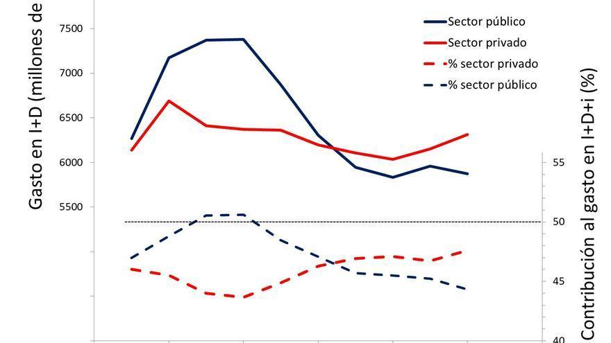 Financiación de la I+D+i en 2007-17