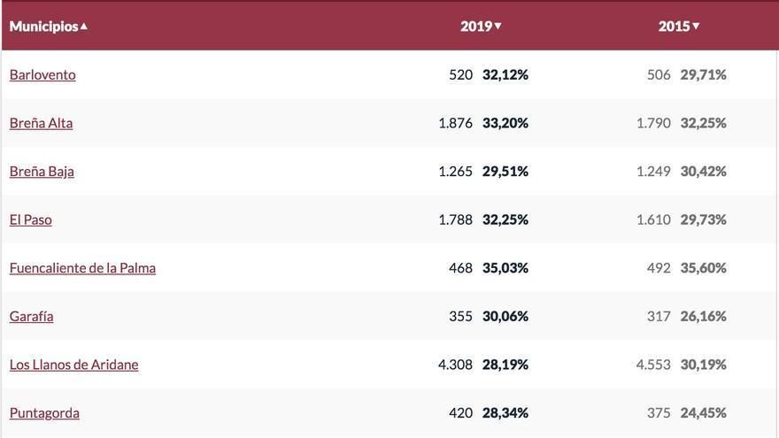 Datos de participación en La Palma, por municipios, hasta la 13.00 horas.