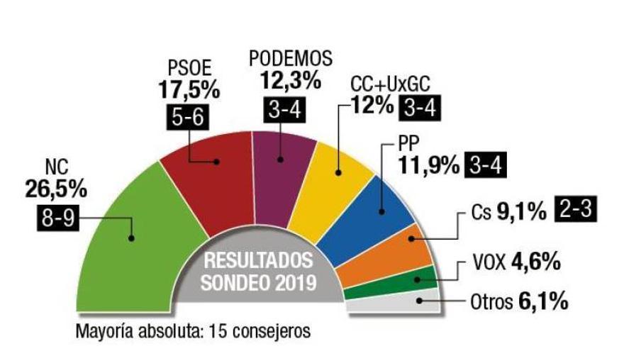Gráfico elaborado por Técnicos en Socioanálisis S.L., para Canarias 7.