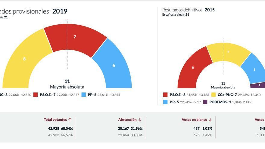Resultado del recuento de votos al Cabildo de La Palma, al 98,91%, publicado este martes,  28 de mayo.
