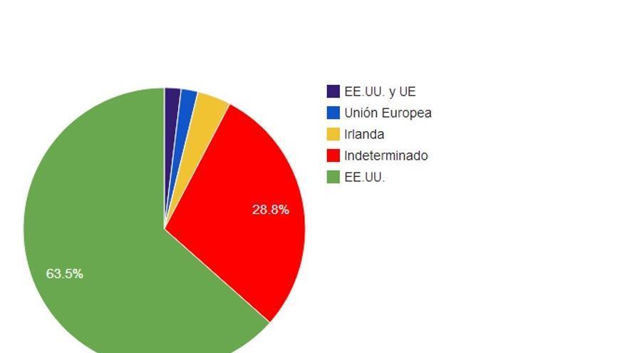 ¿A dónde van a parar nuestros datos? (Gráfico de Jorge Morell | www.terminosycondiciones.es)