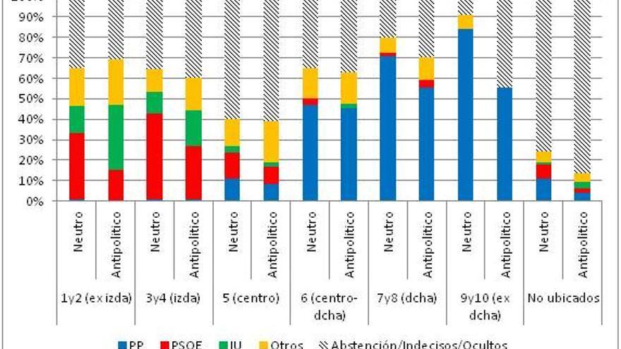Gráfico3. Intención de voto de los grupos ideológicos de acuerdo con su actitud hacia la clase política. CIS,  julio de 2011.