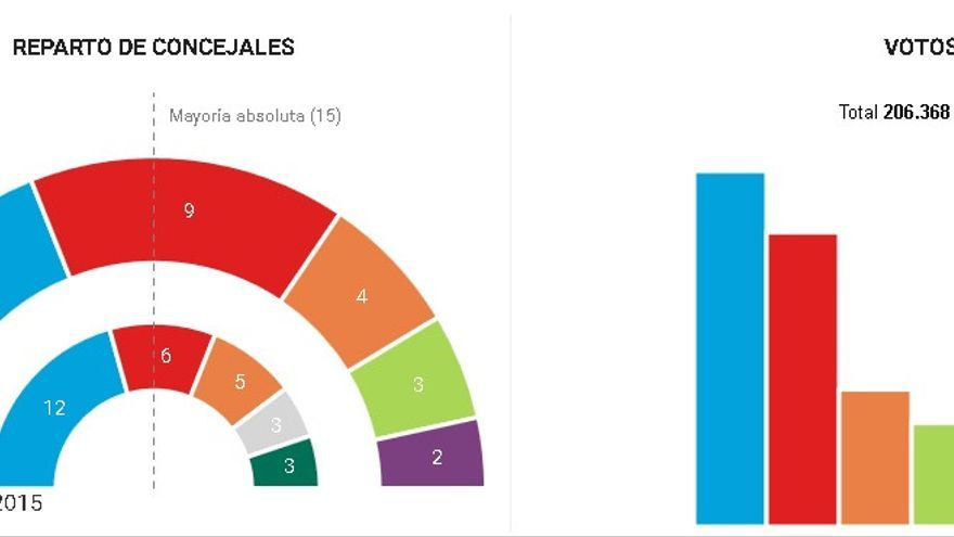 GRÁFICO: resultados electorales del 26M en el Ayuntamiento de Murcia
