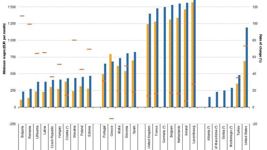 Salarios mínimos nacinales, enero de 2008 y de 2017, en los países miembros de la UE y países candidatos.