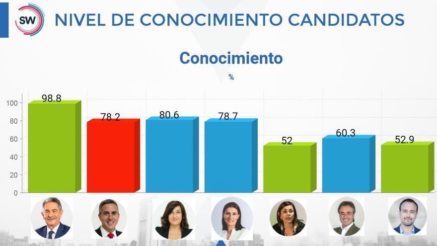 Nivel de conocimiento de los líderes políticos de Cantabria según la encuesta de SW Demoscopia.