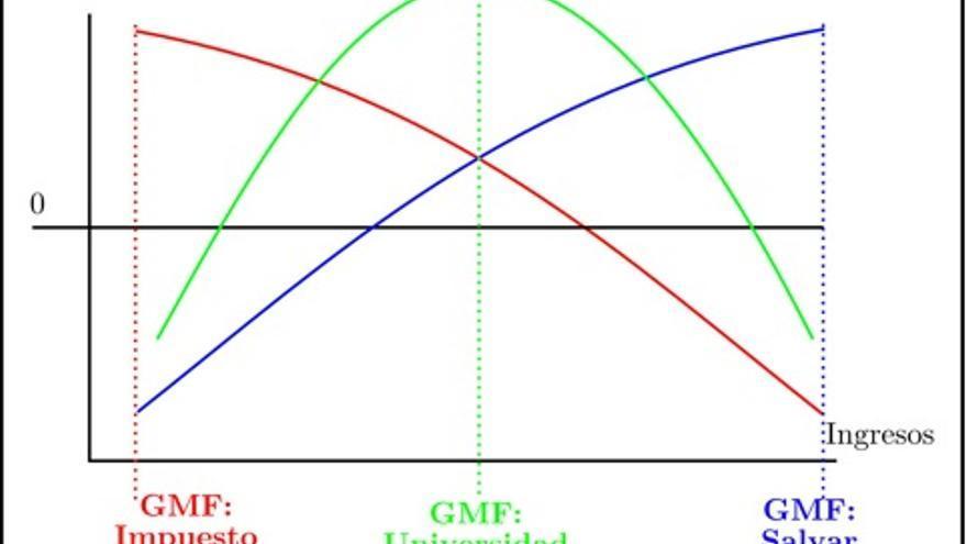Interpretación grupos más favorecidos (GMF) de tres acciones políticas.