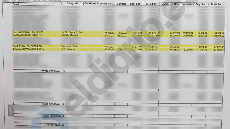 Documento con los salarios de la Cámara de Comercio de Valladolid.