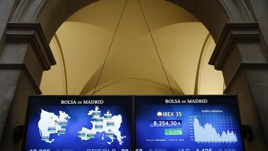 El IBEX reduce las ganancias al 0,19 % a mediodía y pierde los 8.200 puntos