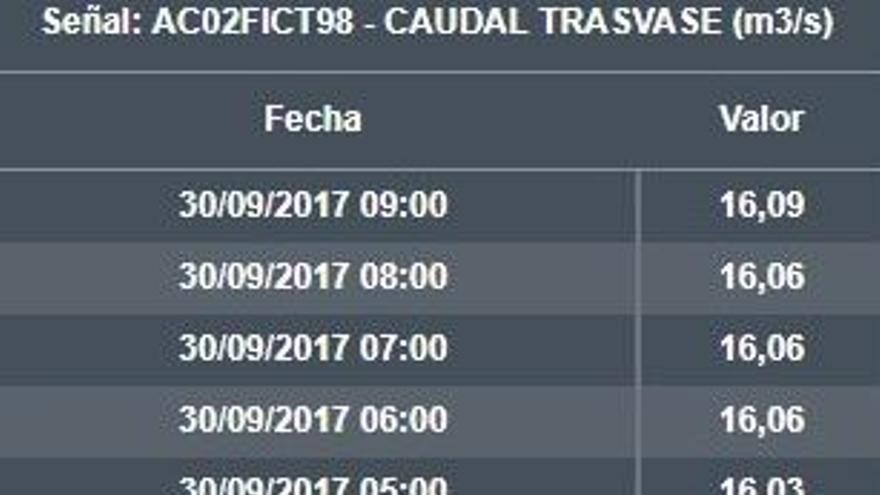 Niveles de derivación de agua desde las 20.00 horas del 29 de septiembre