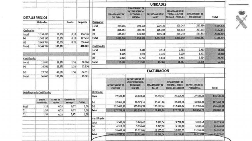 Parte del informe de la Guardia Civil sobre las cuentas del 1-O.
