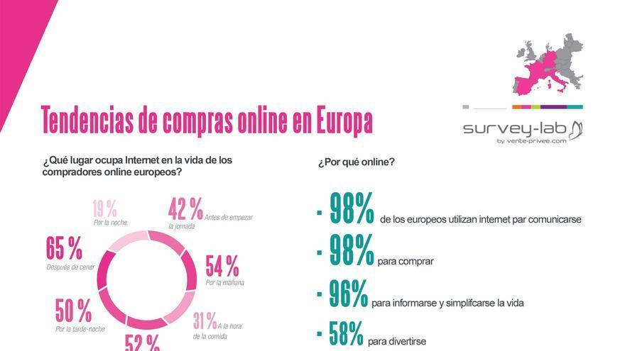 El precio, la comodidad y el acceso a marcas, principales razones para comprar por internet