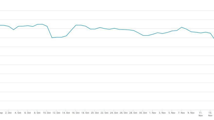 El precio del bitcoin (en dólares) desde septiembre de este año