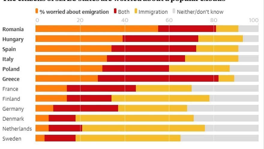 Gráfico: The Guardian.