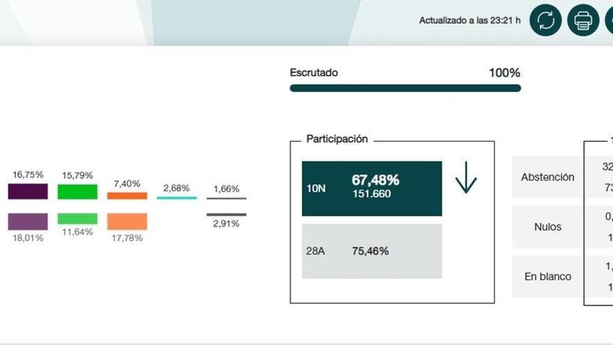 En Gijón, el PSOE obtiene 49.797 votos, PP-Foro 32.423, UP 25.208, Vox 23.761 y Cs 11.141