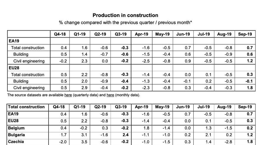 Production in construction % change compared with the previous quarter / previous month*
