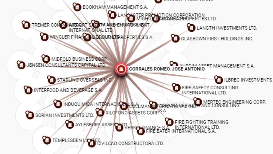 Conexiones de José Antonio Corrales como intermediario en la base de datos de Offshore Leaks del ICIJ