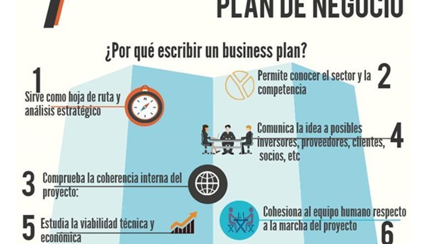Cómo Escribir un Plan de Negocios