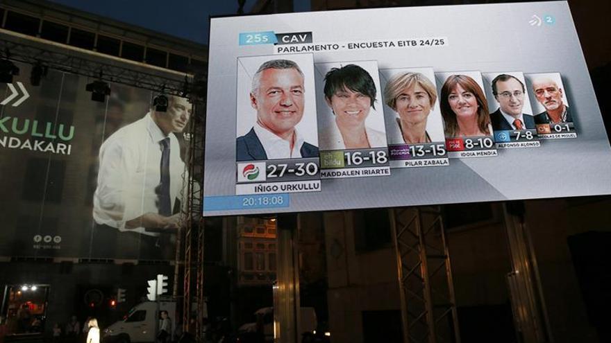 El PNV refuerza su representación y EH Bildu resiste a Podemos con el 72 %