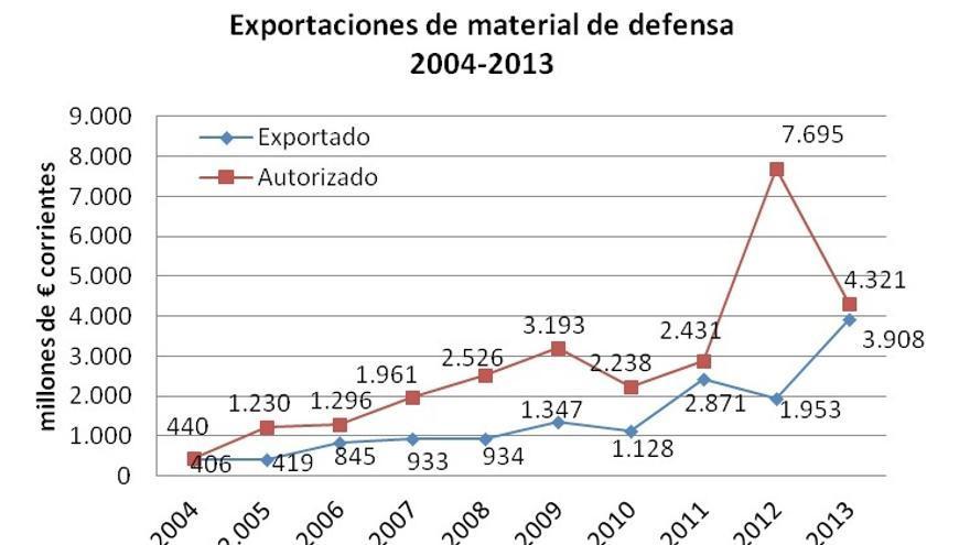 Valor del material de defensa exportado por España y valor de las autorizaciones de exportación de armamento 2004-2013 (en millones de euros). Fuente: Subdirección General de Comercio Exterior de Material de Defensa y Doble Uso. Elaboración: Centre Delàs d'Estudis per la Pau.