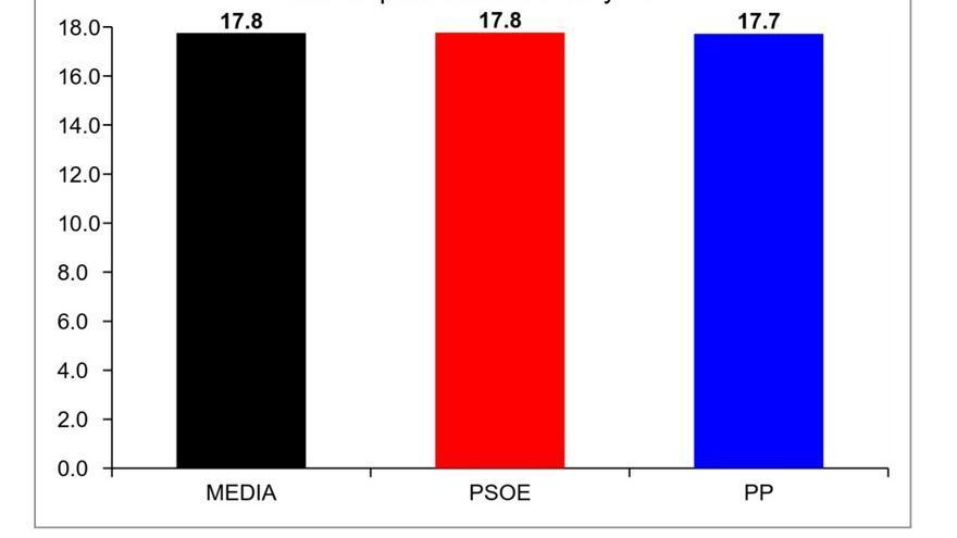 Tasa de paro media PP y PSOE
